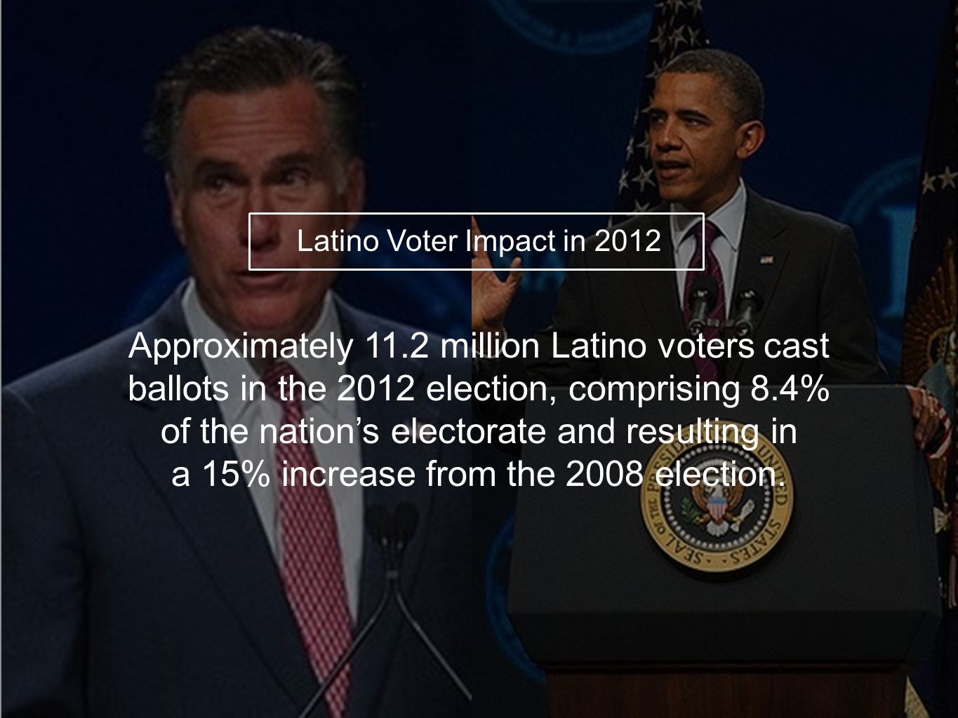 Latino Voter Impact in 2012 Approximately 11.2 million Latino voters cast ballots in the 2012 election, comprising 8.4% of the nation's electorate and