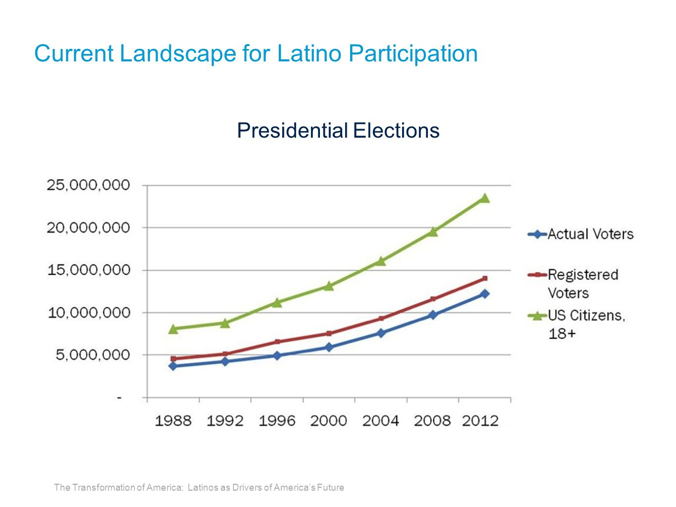 Presidential Elections Current Landscape for Latino Participation The Transformation of America: Latinos as Drivers of America's Future
