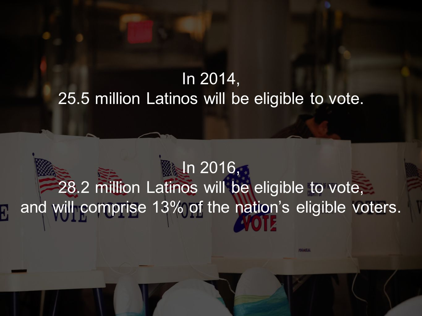 In 2014, 25.5 million Latinos will be eligible to vote. In 2016, 28.2 million Latinos will be eligible to vote, and will comprise 13% of the nation's