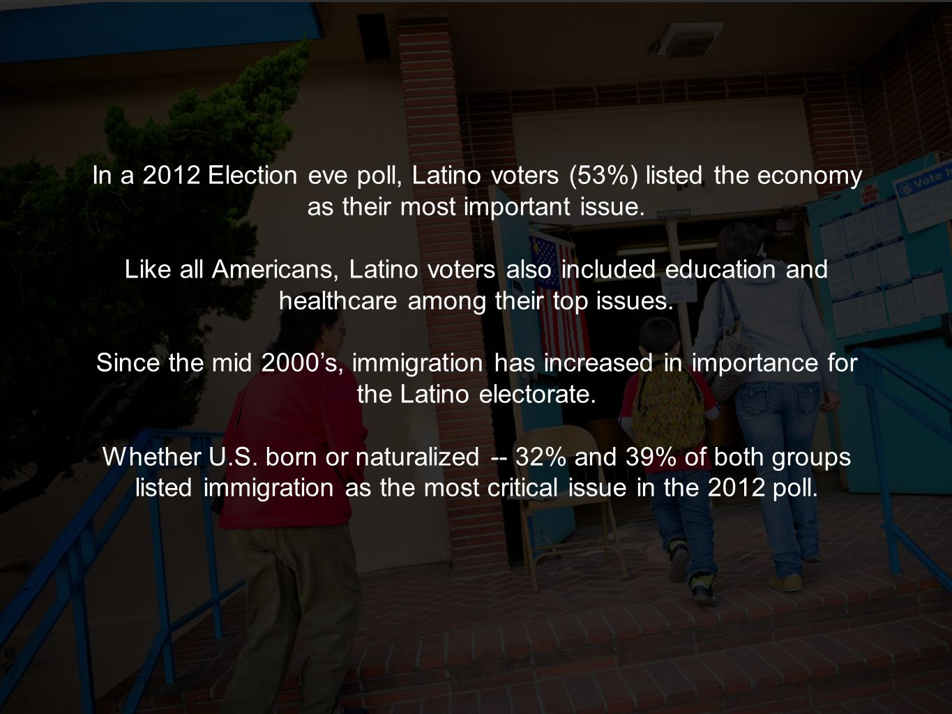 In a 2012 Election eve poll, Latino voters (53%) listed the economy as their most important issue. Like all Americans, Latino voters also included edu