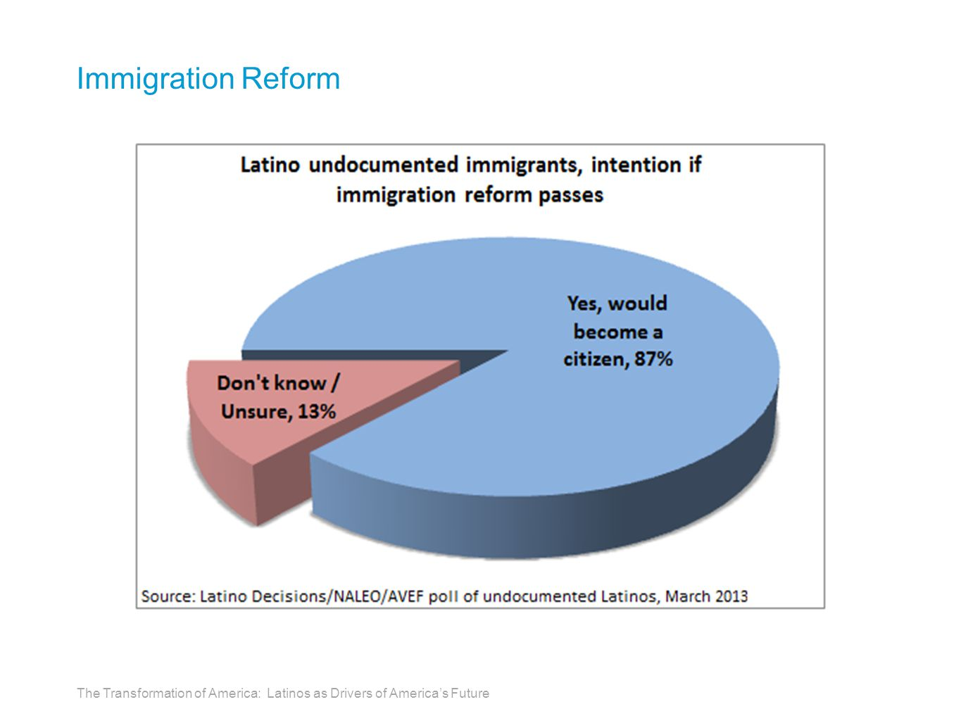 Immigration Reform The Transformation of America: Latinos as Drivers of America's Future