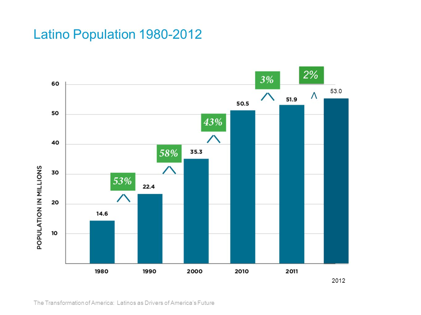 Latino Population 1980-2012 2012 53.0 2% ∧ The Transformation of America: Latinos as Drivers of America's Future