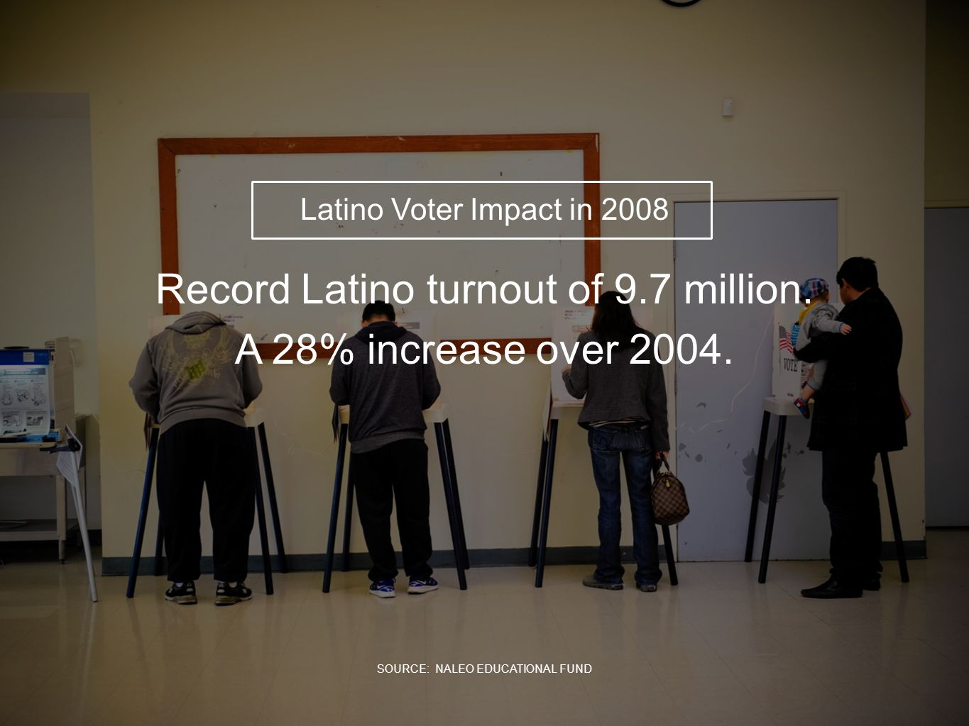 Record Latino turnout of 9.7 million. A 28% increase over 2004. Latino Voter Impact in 2008 SOURCE: NALEO EDUCATIONAL FUND