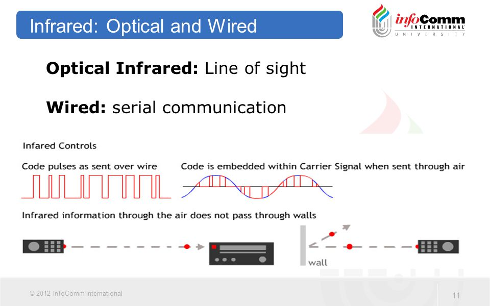 11 © 2012 InfoComm International Infrared: Optical and Wired Optical Infrared: Line of sight Wired: serial communication
