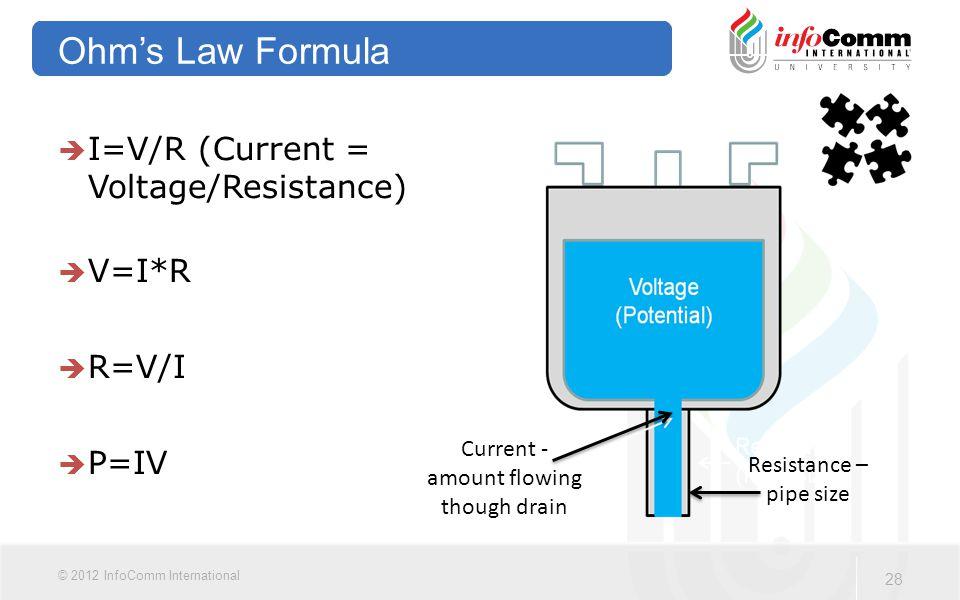 28 © 2012 InfoComm International Ohm's Law Formula  I=V/R (Current = Voltage/Resistance)  V=I*R  R=V/I  P=IV Current - amount flowing though drain Resistance – pipe size