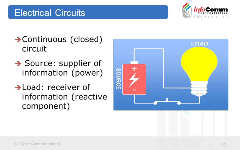 30 © 2012 InfoComm International Electrical Circuits  Continuous (closed) circuit  Source: supplier of information (power)  Load: receiver of information (reactive component)