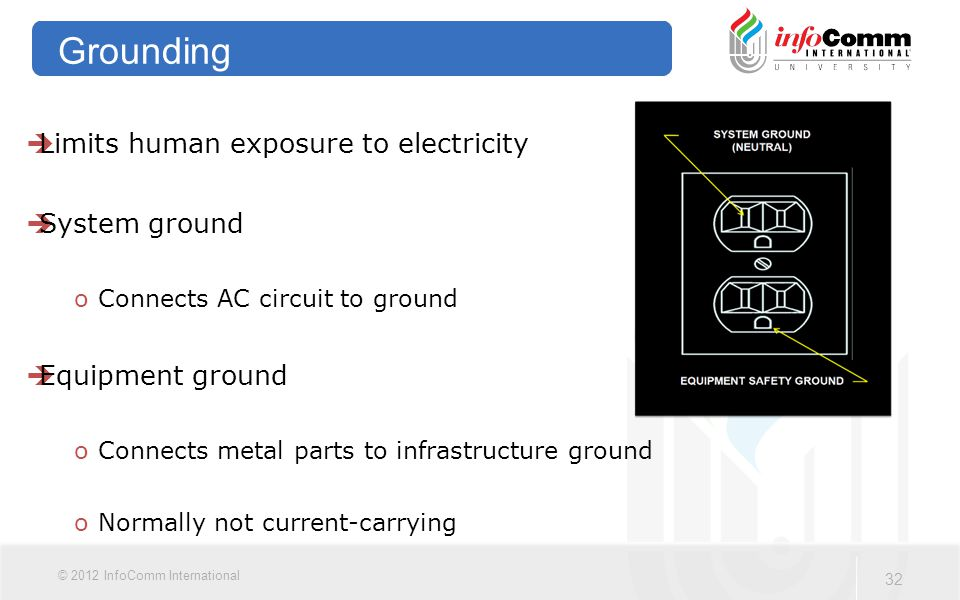32 © 2012 InfoComm International Grounding  Limits human exposure to electricity  System ground oConnects AC circuit to ground  Equipment ground oConnects metal parts to infrastructure ground oNormally not current-carrying