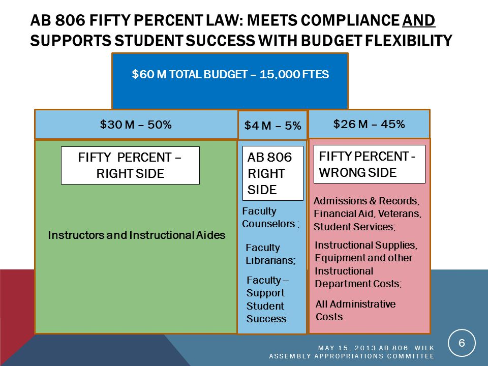 AB 806 FIFTY PERCENT LAW: MEETS COMPLIANCE AND SUPPORTS STUDENT SUCCESS WITH BUDGET FLEXIBILITY 6 Instructors and Instructional Aides Faculty Librarians; Faculty Counselors ; Faculty -- Support Student Success AB 806 RIGHT SIDE FIFTY PERCENT – RIGHT SIDE Instructional Supplies, Equipment and other Instructional Department Costs; Admissions & Records, Financial Aid, Veterans, Student Services; FIFTY PERCENT - WRONG SIDE $30 M – 50% $26 M – 45% $4 M – 5% All Administrative Costs $60 M TOTAL BUDGET – 15,000 FTES MAY 15, 2013 AB 806 WILK ASSEMBLY APPROPRIATIONS COMMITTEE