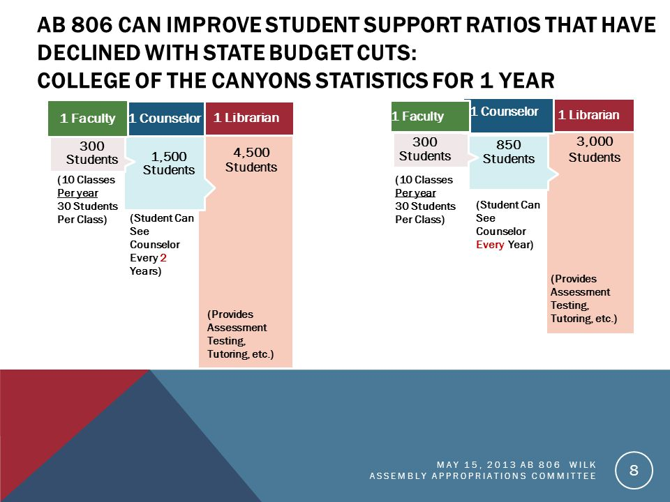 AB 806 CAN IMPROVE STUDENT SUPPORT RATIOS THAT HAVE DECLINED WITH STATE BUDGET CUTS: COLLEGE OF THE CANYONS STATISTICS FOR 1 YEAR 4,500 Students 1 Librarian 1,500 Students 1 Counselor 300 Students 1 Faculty 8 3,000 Students 850 Students 300 Students 1 Librarian 1 Counselor 1 Faculty MAY 15, 2013 AB 806 WILK ASSEMBLY APPROPRIATIONS COMMITTEE (10 Classes Per year 30 Students Per Class) (Student Can See Counselor Every 2 Years) (Provides Assessment Testing, Tutoring, etc.) (10 Classes Per year 30 Students Per Class) (Student Can See Counselor Every Year) (Provides Assessment Testing, Tutoring, etc.)