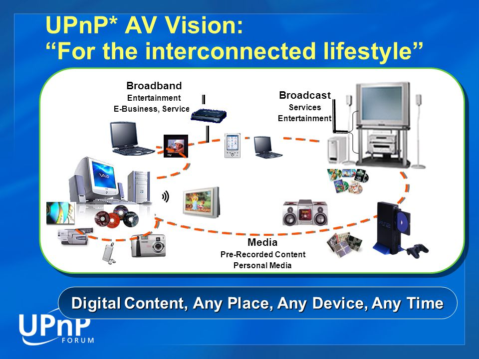 UPnP* AV Vision: For the interconnected lifestyle Services E-Business Entertainment Broadband Entertainment E-Business, Services Media Pre-Recorded Content Personal Media Digital Content, Any Place, Any Device, Any Time Broadcast Services Entertainment