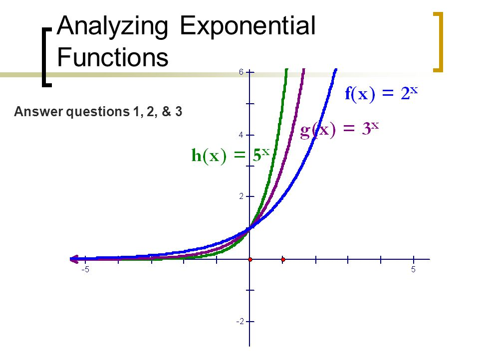 Analyzing Exponential Functions Answer questions 1, 2, & 3
