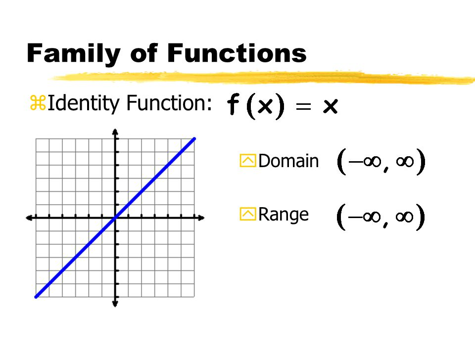 Family of Functions zIdentity Function: yDomain yRange