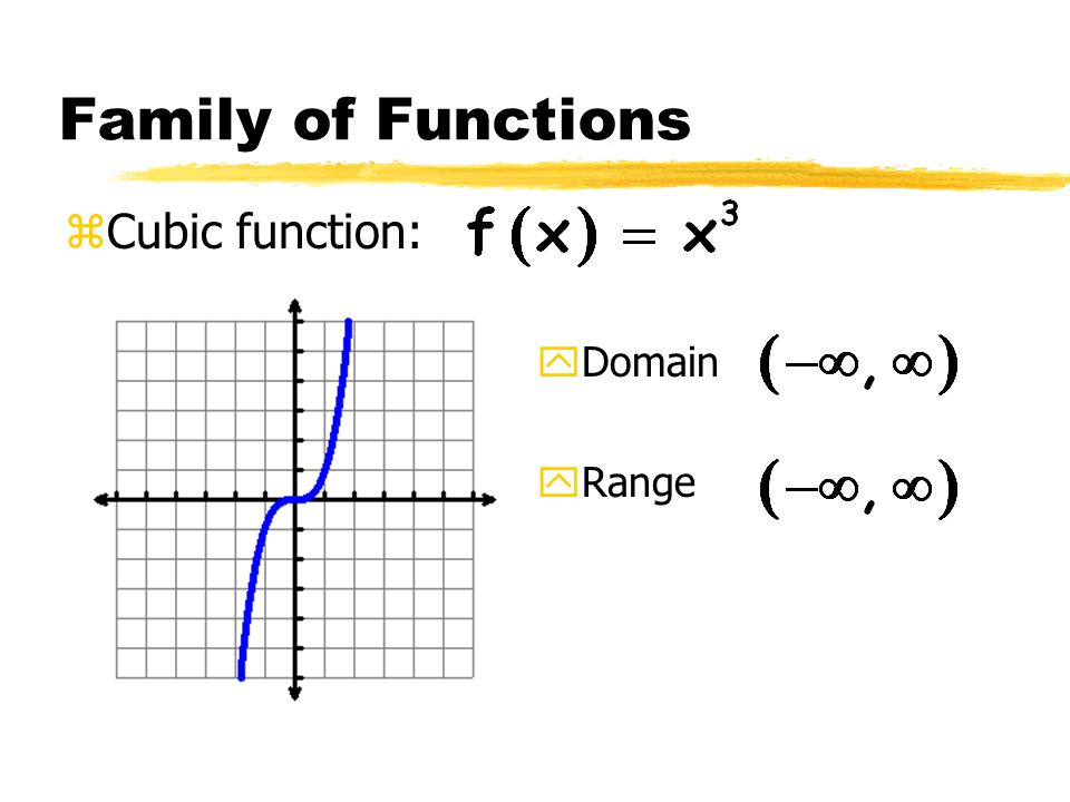 Family of Functions zCubic function: yDomain yRange