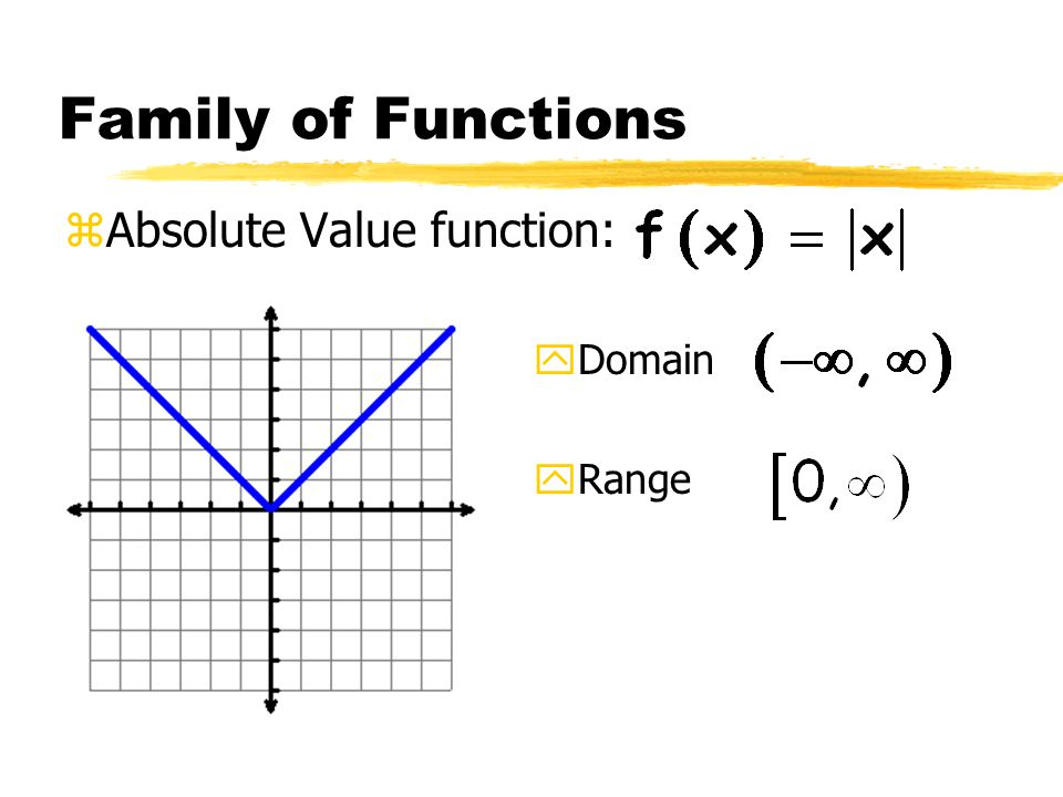 Family of Functions zAbsolute Value function: yDomain yRange