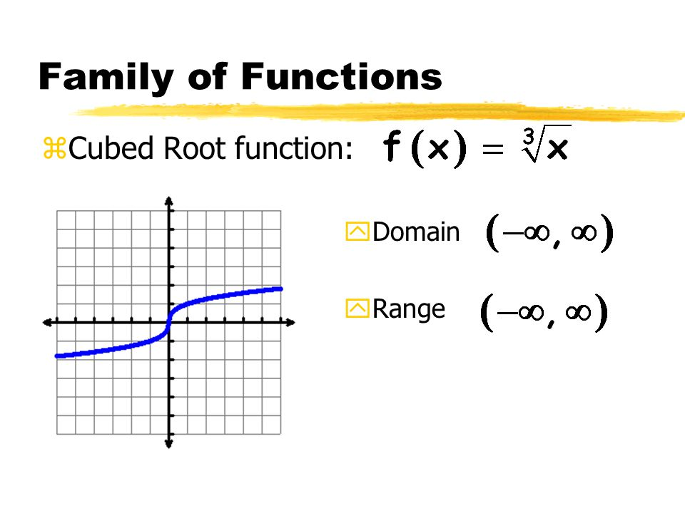 Family of Functions zCubed Root function: yDomain yRange