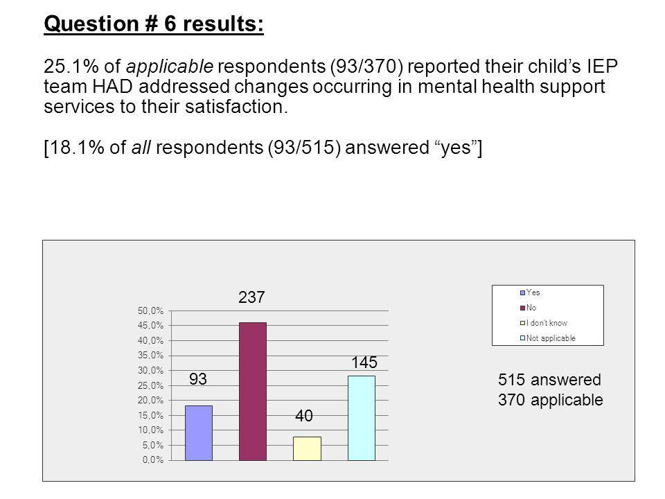 Question # 6 results: 25.1% of applicable respondents (93/370) reported their child's IEP team HAD addressed changes occurring in mental health suppor