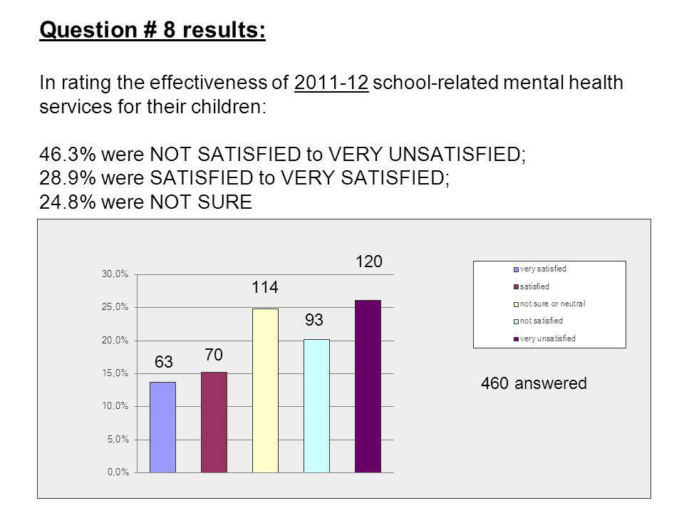 Question # 8 results: In rating the effectiveness of 2011-12 school-related mental health services for their children: 46.3% were NOT SATISFIED to VER