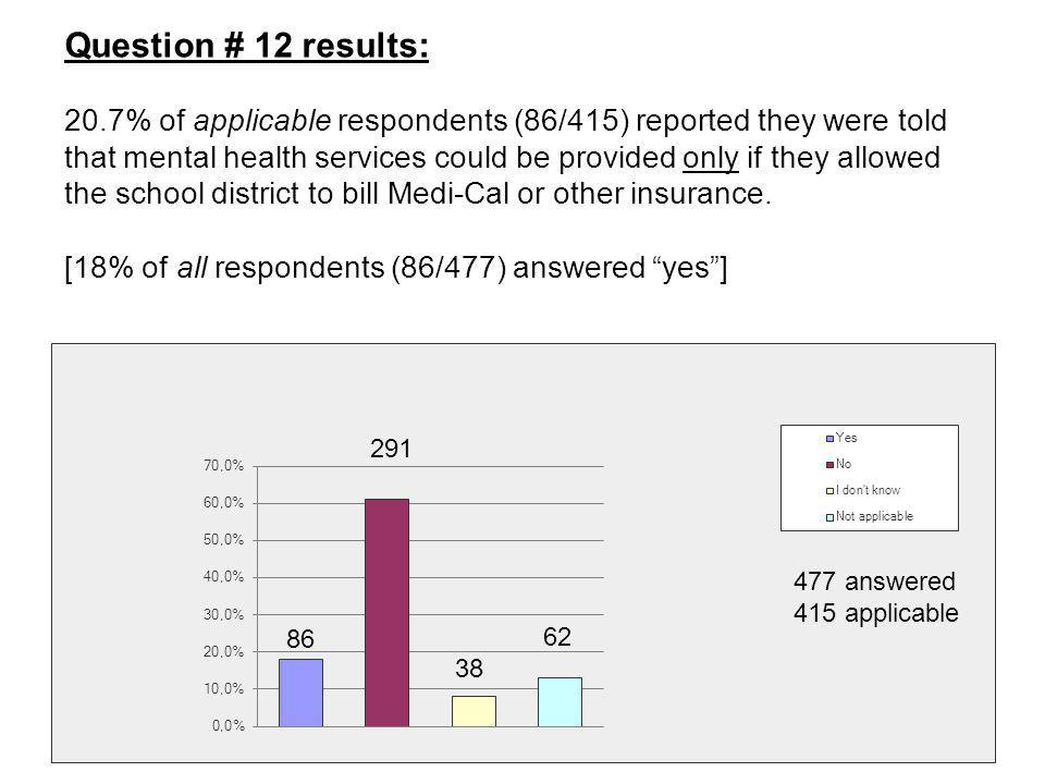 Question # 12 results: 20.7% of applicable respondents (86/415) reported they were told that mental health services could be provided only if they all