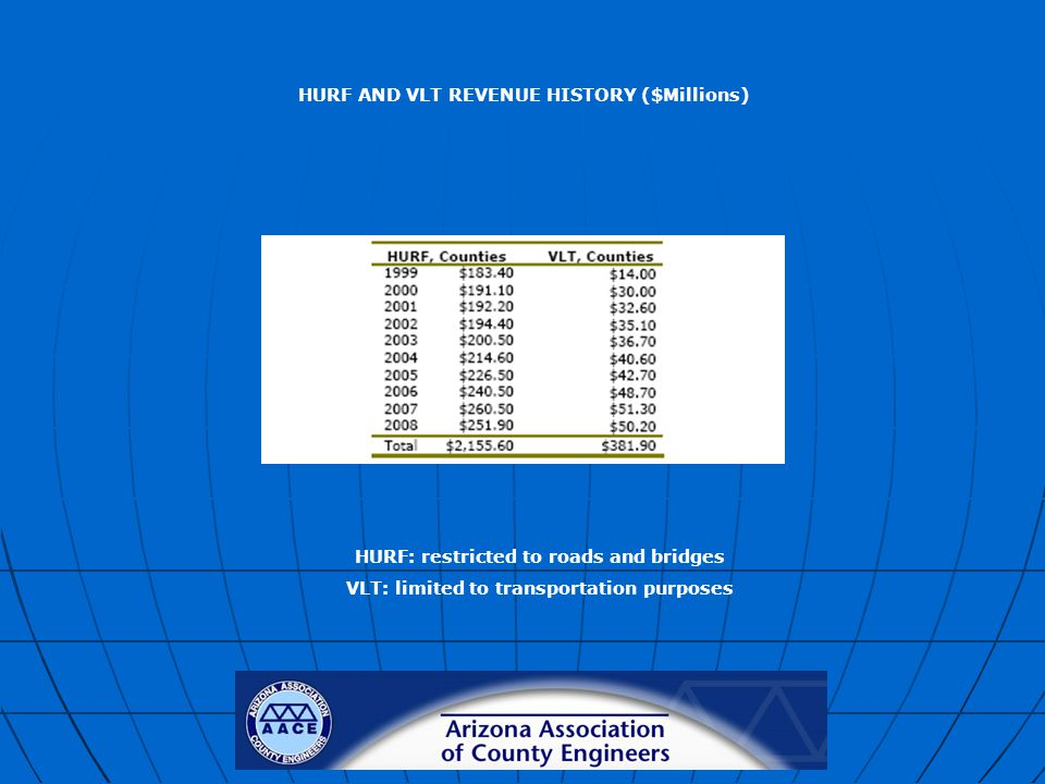 HURF AND VLT REVENUE HISTORY ($Millions) HURF: restricted to roads and bridges VLT: limited to transportation purposes