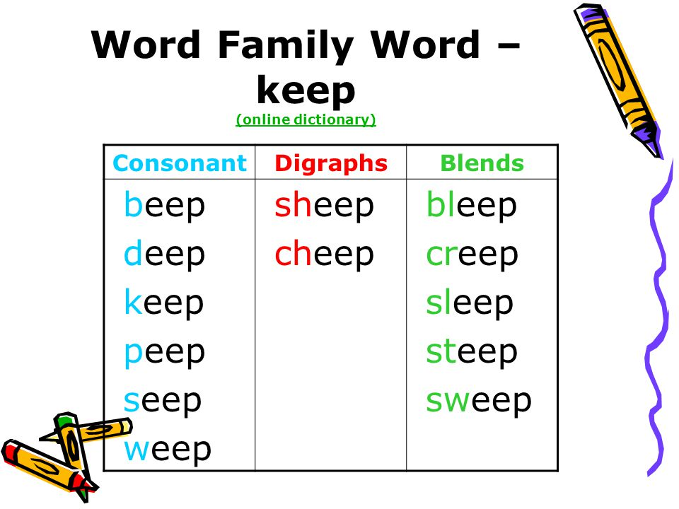 Word Family Word – keep (online dictionary) (online dictionary) ConsonantDigraphsBlends beep deep keep peep seep weep sheep cheep bleep creep sleep steep sweep