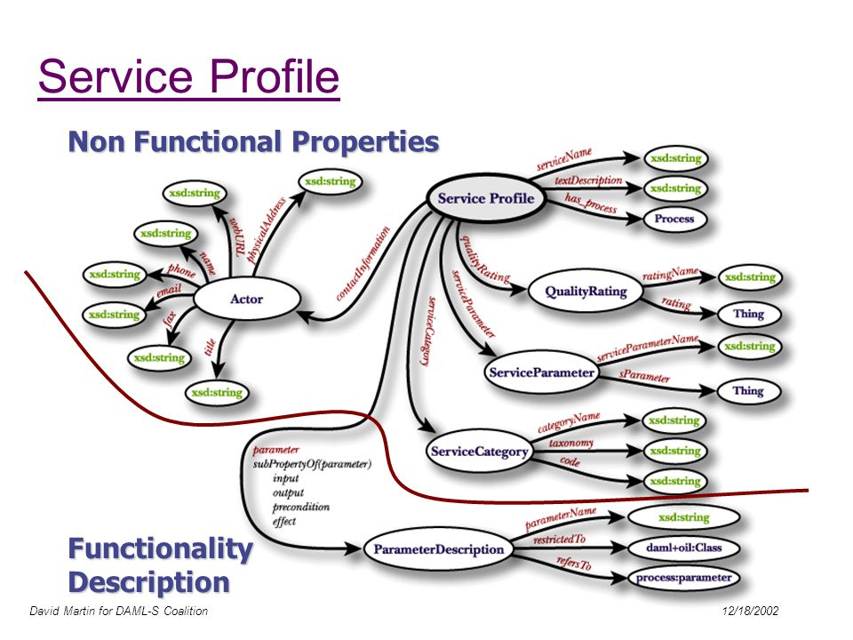 David Martin for DAML-S Coalition 12/18/2002 Service Profile Non Functional Properties Functionality Description