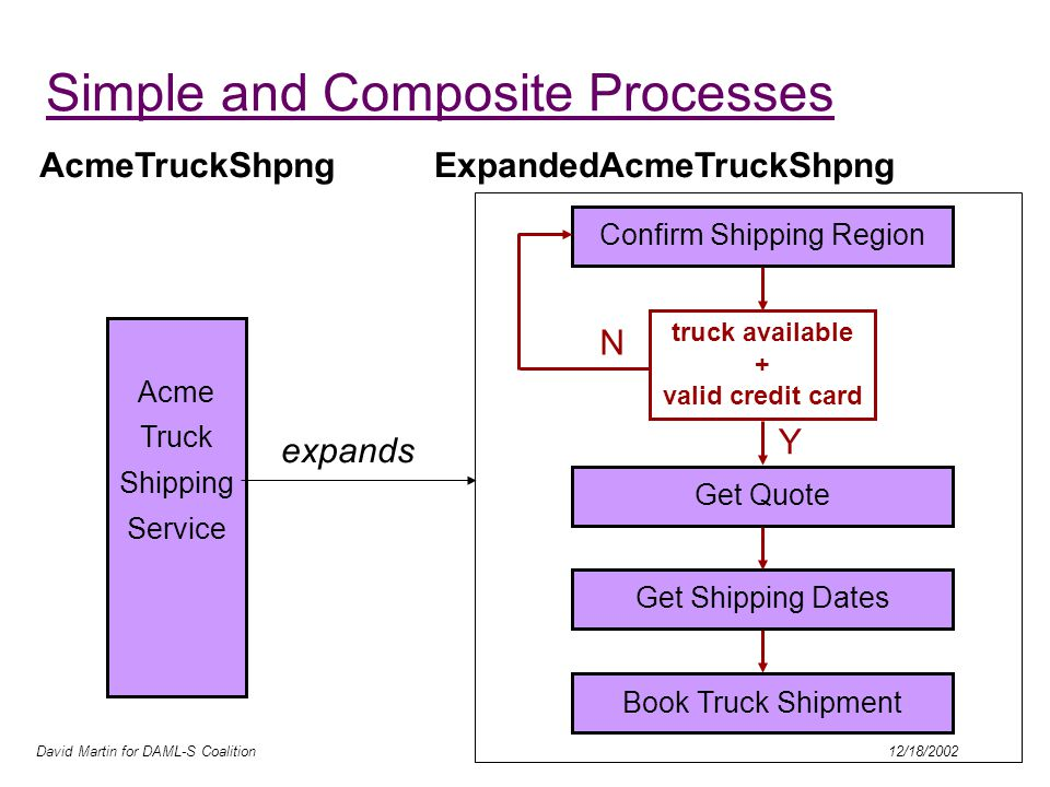 David Martin for DAML-S Coalition 12/18/2002 Simple and Composite Processes truck available + valid credit card Y N Confirm Shipping Region Get Quote Get Shipping Dates Book Truck Shipment Acme Truck Shipping Service expands AcmeTruckShpngExpandedAcmeTruckShpng