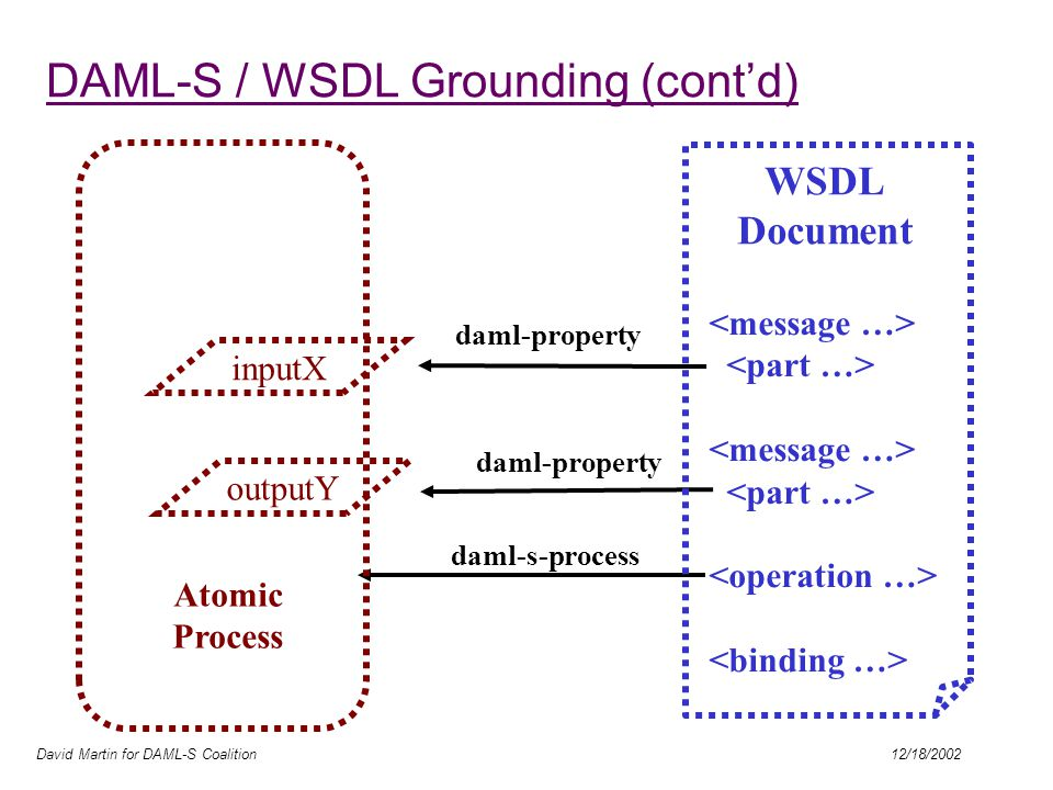 David Martin for DAML-S Coalition 12/18/2002 daml-property daml-s-process inputX daml-property outputY Atomic Process WSDL Document DAML-S / WSDL Grounding (cont'd)