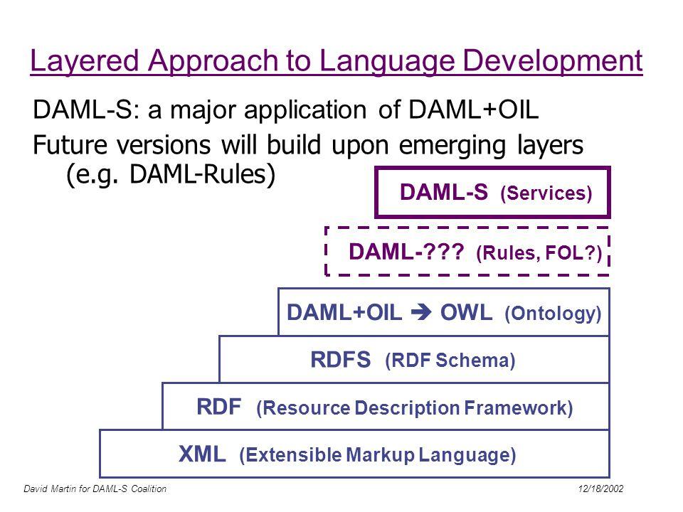 David Martin for DAML-S Coalition 12/18/2002 Layered Approach to Language Development DAML-??? (Rules, FOL?) XML (Extensible Markup Language) RDF (Res