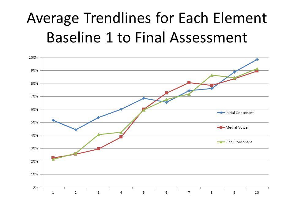 Average Trendlines for Each Element Baseline 1 to Final Assessment