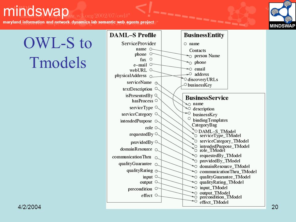 mindswap maryland information and network dynamics lab semantic web agents project 4/2/200420 OWL-S to Tmodels
