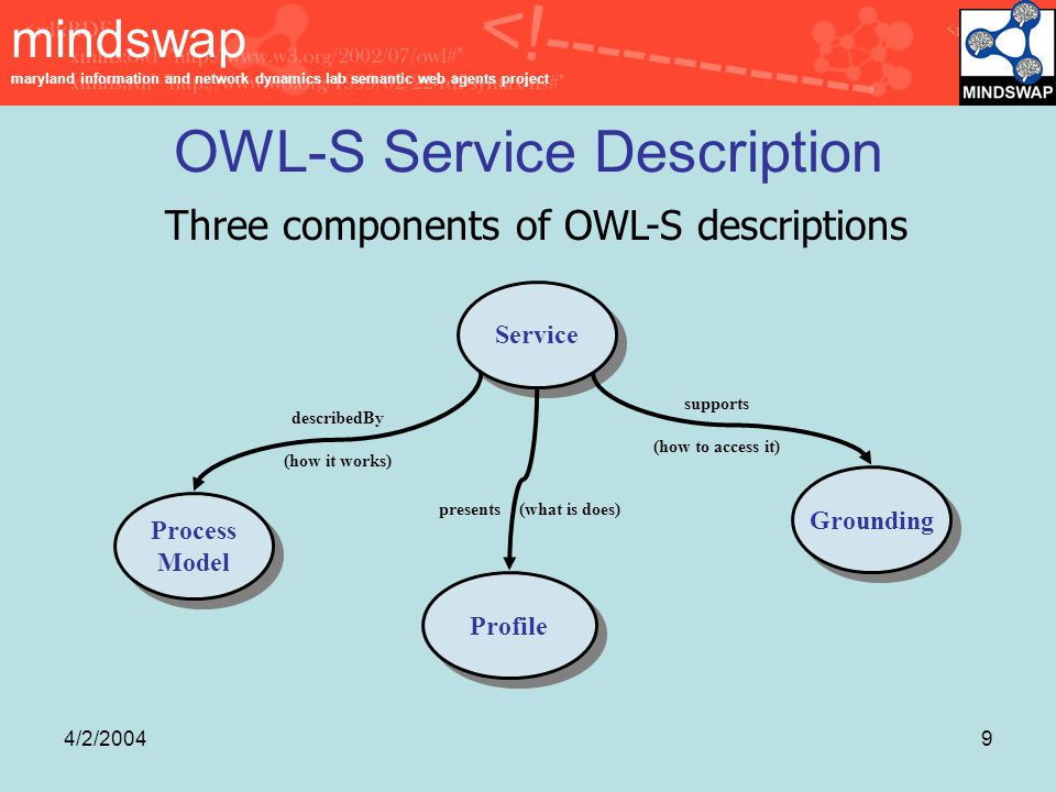 mindswap maryland information and network dynamics lab semantic web agents project 4/2/20049 OWL-S Service Description Three components of OWL-S descriptions Grounding Service Process Model Process Model Profile presents (what is does) supports (how to access it) describedBy (how it works)