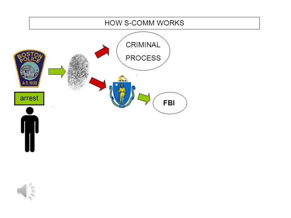 arrest HOW S-COMM WORKS