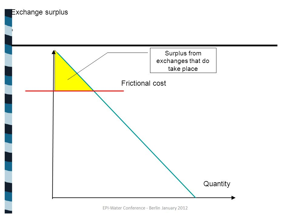Exchange surplus Quantity Frictional cost Surplus from exchanges that do take place