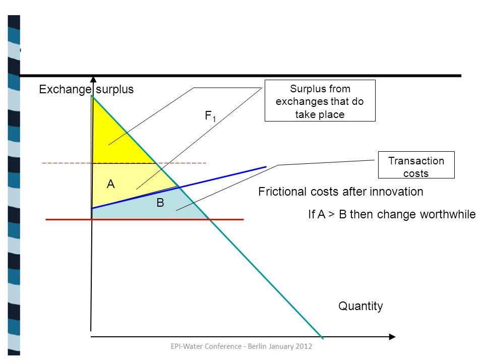 Exchange surplus Quantity F1F1 Surplus from exchanges that do take place Frictional costs after innovation Transaction costs B A If A > B then change worthwhile