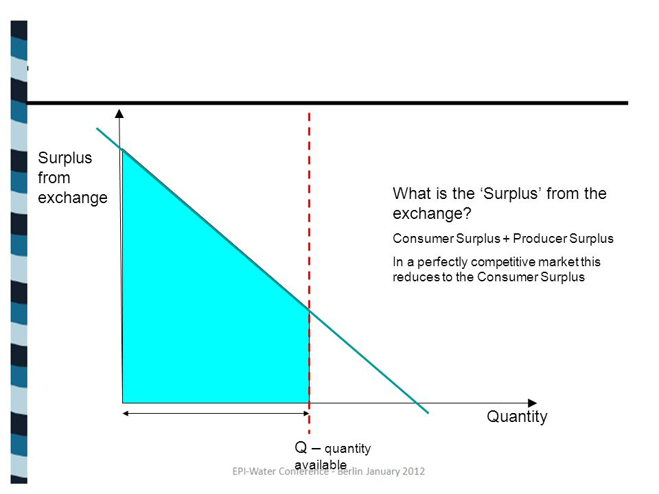 Q – quantity available Surplus from exchange Quantity What is the 'Surplus' from the exchange.