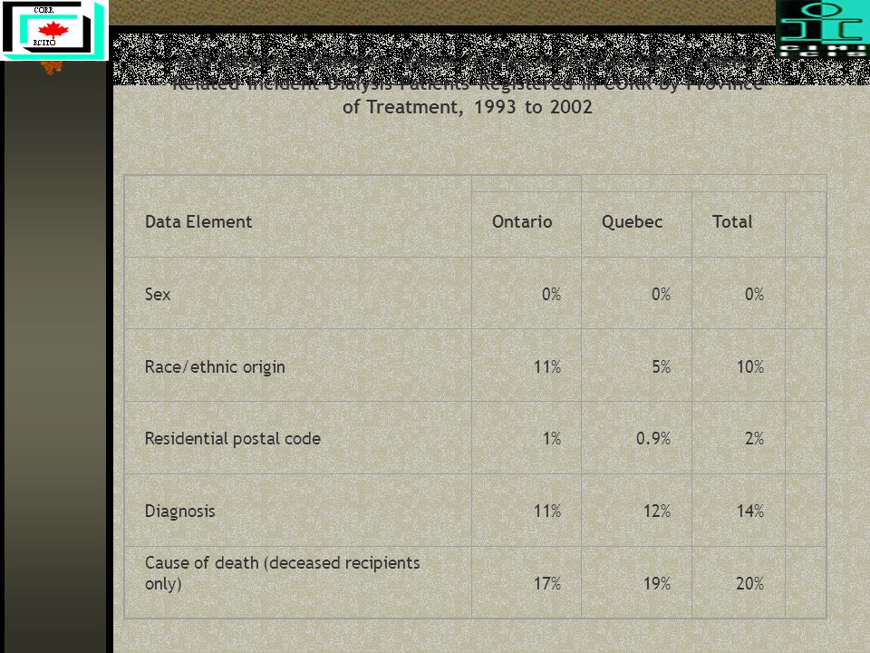 Data Element OntarioQuebecTotal Sex0% Race/ethnic origin11%5%10% Residential postal code1%0.9%2% Diagnosis11%12%14% Cause of death (deceased recipient
