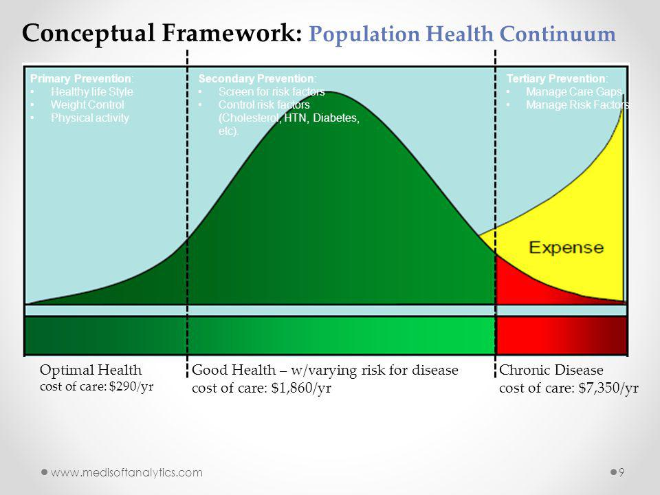 www.medisoftanalytics.com9 Conceptual Framework: Population Health Continuum Optimal Health cost of care: $290/yr Chronic Disease cost of care: $7,350/yr Good Health – w/varying risk for disease cost of care: $1,860/yr Primary Prevention: Healthy life Style Weight Control Physical activity Secondary Prevention: Screen for risk factors Control risk factors (Cholesterol, HTN, Diabetes, etc).