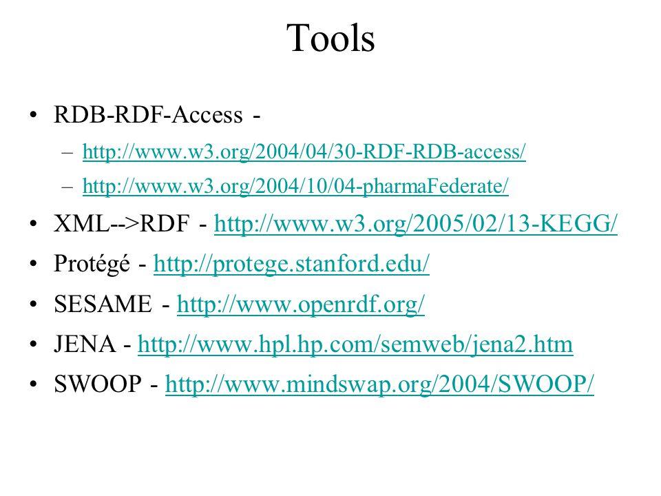 Tools RDB-RDF-Access - –http://www.w3.org/2004/04/30-RDF-RDB-access/http://www.w3.org/2004/04/30-RDF-RDB-access/ –http://www.w3.org/2004/10/04-pharmaFederate/http://www.w3.org/2004/10/04-pharmaFederate/ XML-->RDF - http://www.w3.org/2005/02/13-KEGG/http://www.w3.org/2005/02/13-KEGG/ Protégé - http://protege.stanford.edu/http://protege.stanford.edu/ SESAME - http://www.openrdf.org/http://www.openrdf.org/ JENA - http://www.hpl.hp.com/semweb/jena2.htmhttp://www.hpl.hp.com/semweb/jena2.htm SWOOP - http://www.mindswap.org/2004/SWOOP/http://www.mindswap.org/2004/SWOOP/