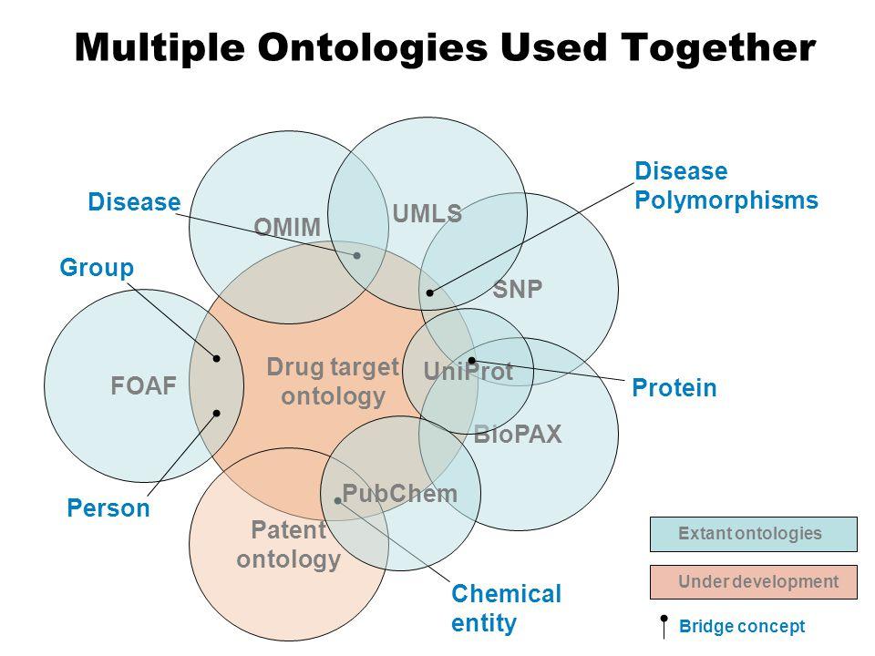 Multiple Ontologies Used Together Drug target ontology FOAF Patent ontology OMIM Person Group Chemical entity Disease SNP BioPAX UniProt Extant ontologies Protein Under development Bridge concept UMLS Disease Polymorphisms PubChem