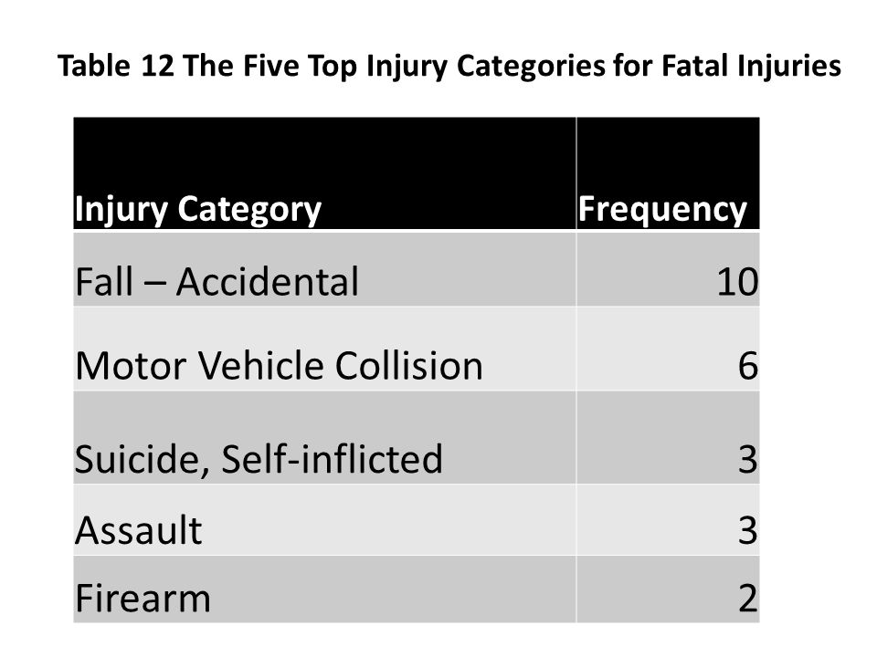 Table 12 The Five Top Injury Categories for Fatal Injuries Injury CategoryFrequency Fall – Accidental10 Motor Vehicle Collision6 Suicide, Self-inflict