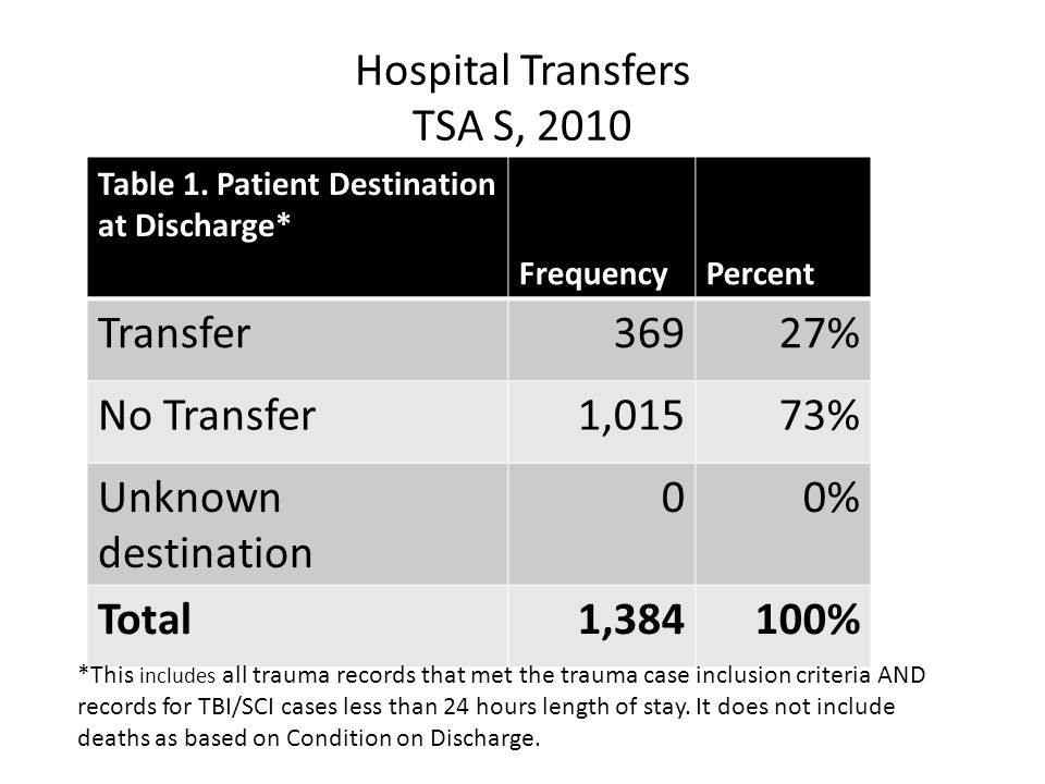 Hospital Transfers TSA S, 2010 Table 1.