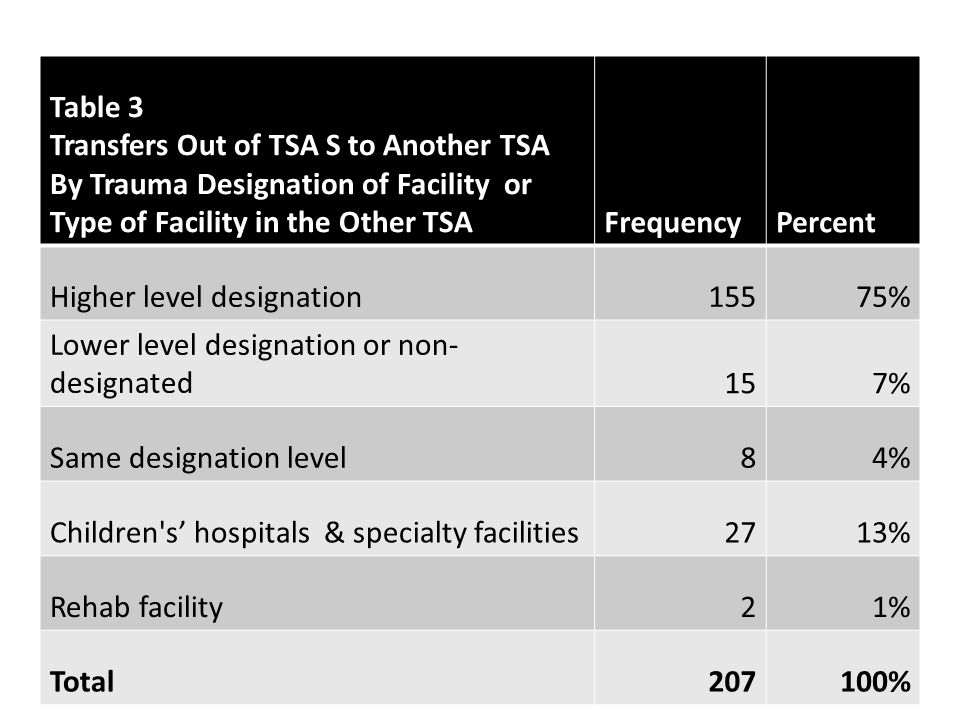 Table 3 Transfers Out of TSA S to Another TSA By Trauma Designation of Facility or Type of Facility in the Other TSAFrequencyPercent Higher level designation15575% Lower level designation or non- designated157% Same designation level84% Children s' hospitals & specialty facilities2713% Rehab facility21% Total207100%