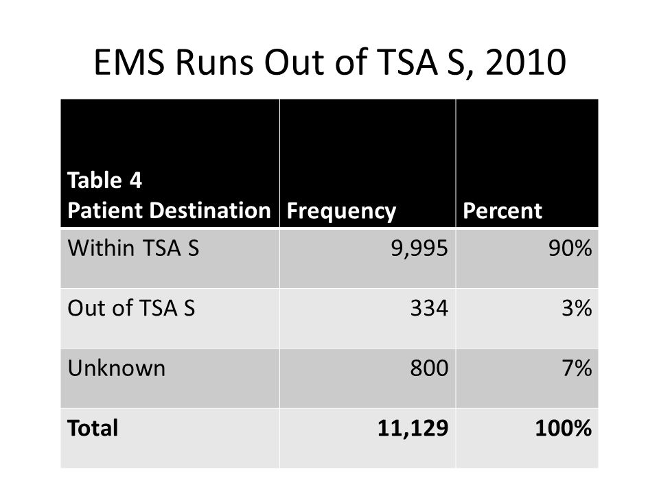 EMS Runs Out of TSA S, 2010 Table 4 Patient Destination FrequencyPercent Within TSA S9,99590% Out of TSA S3343% Unknown8007% Total11,129100%