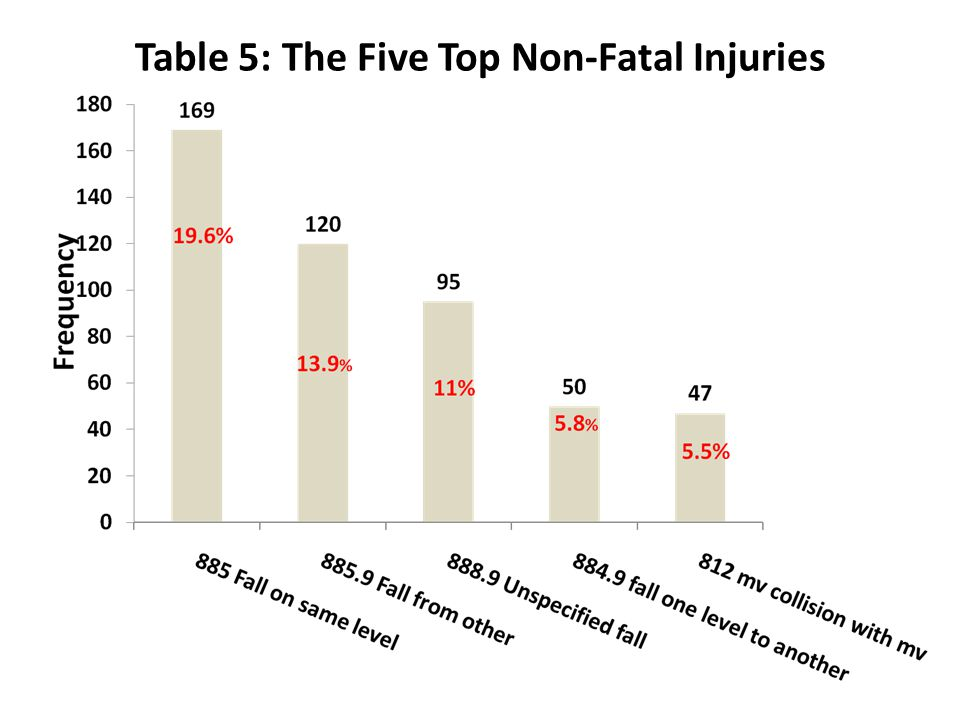 Table 5: The Five Top Non-Fatal Injuries