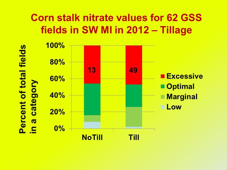 Corn stalk nitrate values for 62 GSS fields in SW MI in 2012 – Tillage Percent of total fieldsin a category 13 49