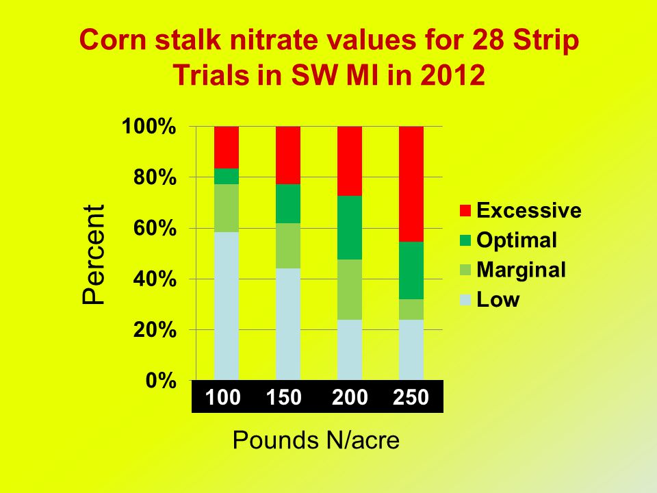 Percent 100 150 200 250 Corn stalk nitrate values for 28 Strip Trials in SW MI in 2012 Pounds N/acre