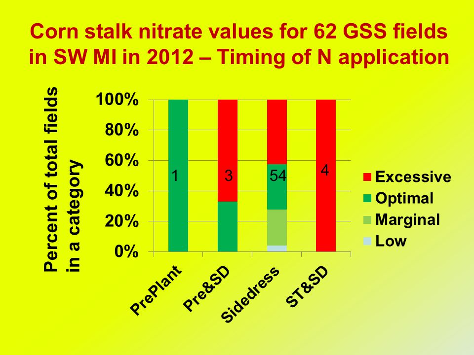 Corn stalk nitrate values for 62 GSS fields in SW MI in 2012 – Timing of N application Percent of total fieldsin a category 3 4
