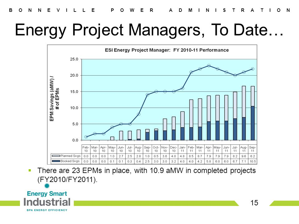 B O N N E V I L L E P O W E R A D M I N I S T R A T I O N Energy Project Managers, To Date… 15  There are 23 EPMs in place, with 10.9 aMW in completed projects (FY2010/FY2011).