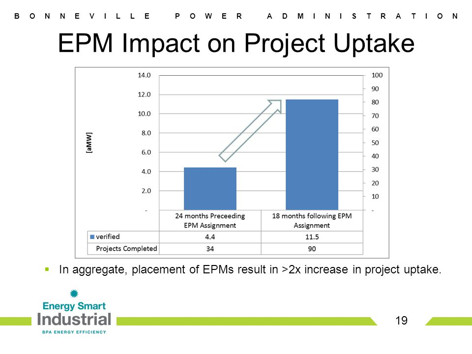 B O N N E V I L L E P O W E R A D M I N I S T R A T I O N EPM Impact on Project Uptake Through Feb 28, 2011 19  In aggregate, placement of EPMs result in >2x increase in project uptake.