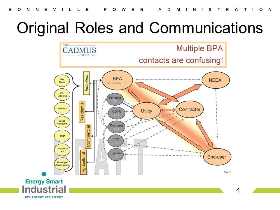 B O N N E V I L L E P O W E R A D M I N I S T R A T I O N 4 Original Roles and Communications